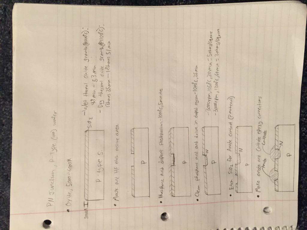 diode plan