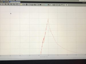 Fuorescence spectra