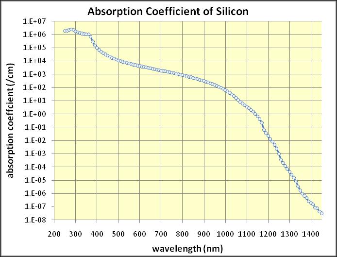 Silicon spectra
