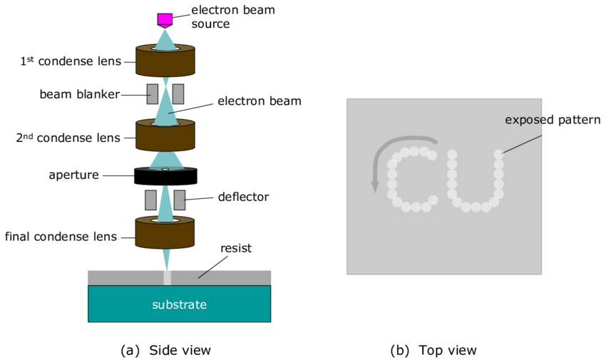 Schematic-illustration-of-electron-beam-lithography-Electron-beam-is-focused-on-a-resist