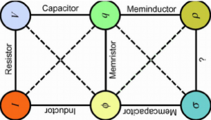 The-three-basic-electrical-elements-and-their-memory-counterparts-memristor