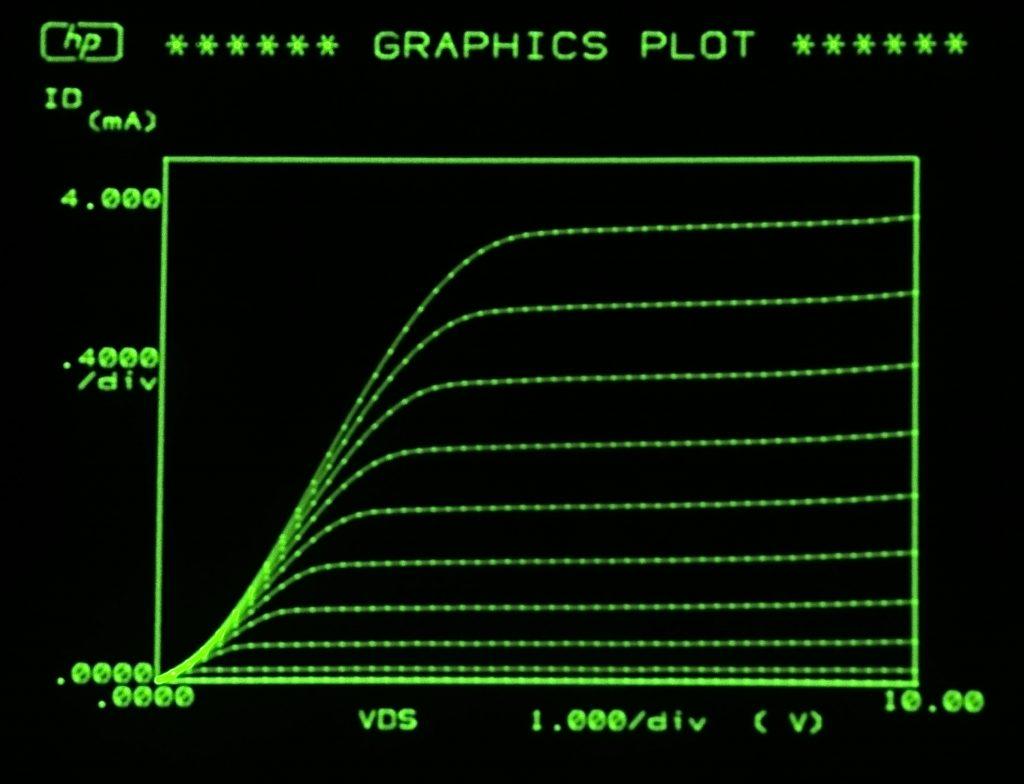 NMOS, 0.5V Vgs steps