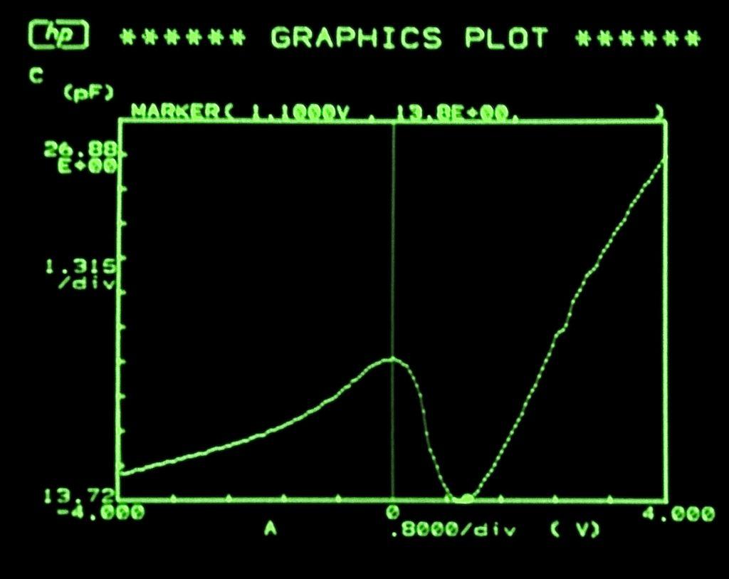 C-V showing Vth = 1.1V