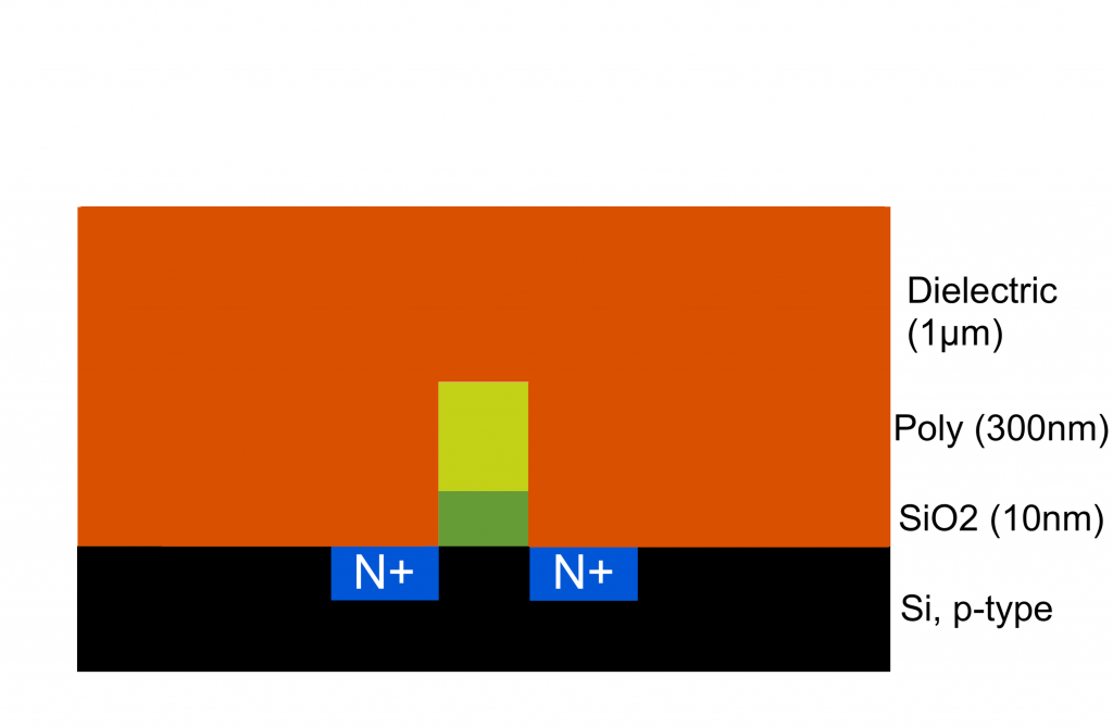 Deposit dielectric